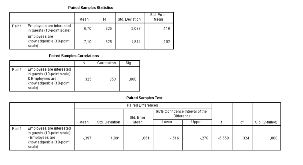 Paired Samples Statistics Std. Error Mean N Std. Deviation Mean Pair 1 Employees are interested in guests (10-point scale) 116 6,70 325 2,087 Employees are knowledgeable (10-point scale) 7,10 325 1,844 102 Paired Samples Correlations N Correlation Sig Employees are interested in guests (10-point scale) & Employees are knowledgeable (10-point scale) Pair 1 325 853 000 Paired Samples Test Paired Differences 95% Confidence Interval of the Difference Std. Error Lower Upper Mean Std. Deviation Mean df Sig. (2-tailed) Employees are interested in guests (10-point scale) - Employees are knowledgeable (10-point scale) Pair1 1,091 061 ,516 -,278 -6,558 324 000 .,397