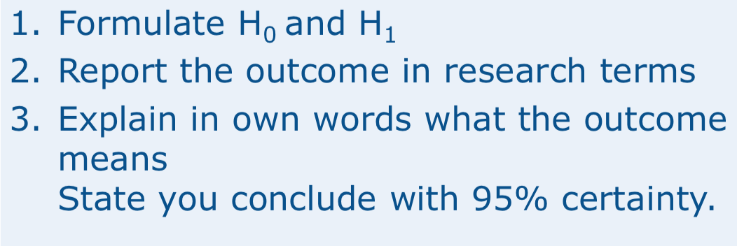 1. Formulate Ho and H 2. Report the outcome in research terms 3. Explain in own words what the outcome means State you conclude with 95% certainty.
