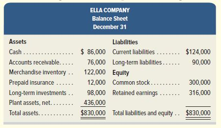 Answered: ELLA COMPANY Balance Sheet December 31… | bartleby