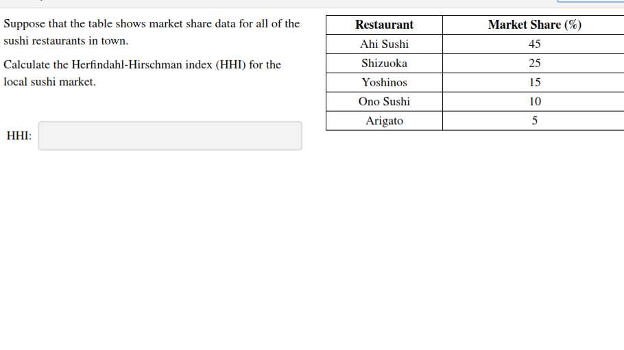 Market Share (% Suppose that the table shows market share data for all of the Restaurant sushi restaurants in town Ahi Sushi 45 25 Shizuoka Calculate the Herfindahl-Hirschman index (HHI) for the local sushi market. Yoshinos 15 Ono Sushi 10 Arigato НHI: