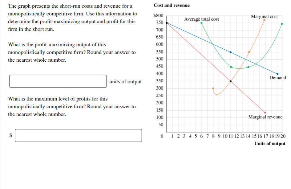 Cost and revenue The graph presents the short-run costs and revenue for a monopolistically competitive firm. Use this information to $800 Marginal cost Average total cost determine the profit-maximizing output and profit for this 750 firm in the short run 700 650 What is the profit-maximizing output of this 600 550 monopolistically competitive firm? Round your answer to 500 the nearest whole number 450 400 Demand 350 units of output 300 250 What is the maximum level of profits for this 200 monopolistically competitive firm? Round your answer to 150 the nearest whole number Marginal revenue 100 50 0 1 2 3 4 5 6 7 8 9 1011 12 13 14 1516 17 18 19 20 Units of output A