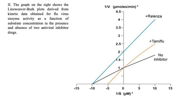 II. The graph on the right shows the Lineweaver-Burk plots derived from 1/V (umoles/min) 4.5- kinetic data obtained for flu virus +Relenza enzyme activity as substrate concentration in the presence a function of 4 3.5 and absence of two antiviral inhibitor drugs 3 +Tamiflu 2.5 2 No inhibitor И.5 1 -15 -10 -5 0 5 10 15 1/S (HM)