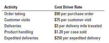 Activity Cost Driver Rate $90 per purchase order $75 per customer visit $3 per delivery mile traveled $1.20 per case sold $250 per expedited delivery Order taking Customer visits Deliveries Product handling Expedited deliveries