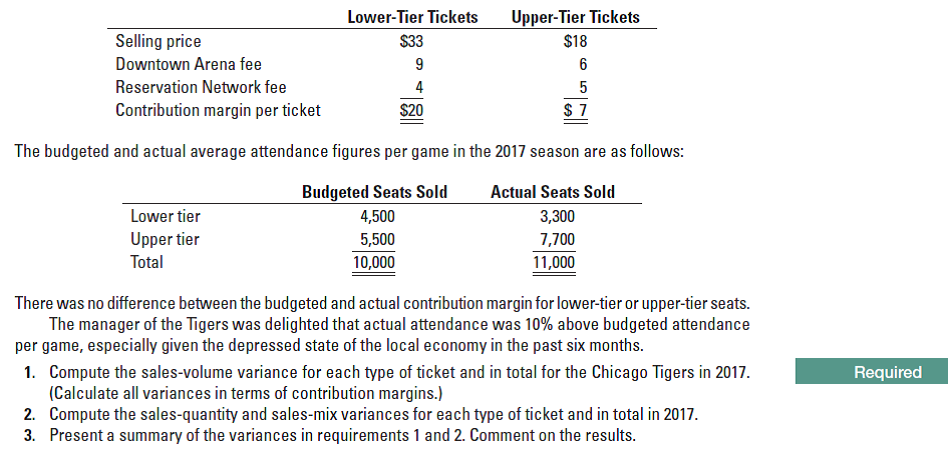 Lower-Tier Tickets Upper-Tier Tickets $18 Selling price $33 Downtown Arena fee 6 Reservation Network fee Contribution margin per ticket $20 The budgeted and actual average attendance figures per game in the 2017 season are as follows: Budgeted Seats Sold Actual Seats Sold Lower tier 3,300 4,500 Upper tier 7,700 5,500 Total 10,000 11,000 There was no difference between the budgeted and actual contribution margin for lower-tier or upper-tier seats. The manager of the Tigers was delighted that actual attendance was 10% above budgeted attendance per game, especially given the depressed state of the local economy in the past six months. Compute the sales-volume variance for each type of ticket and in total for the Chicago Tigers in 2017. (Calculate all variances in terms of contribution margins.) Compute the sales-quantity and sales-mix variances for each type of ticket and in total in 2017. Present a summary of the variances in requirements 1 and 2. Comment on the results. 1. Required 2. 3.