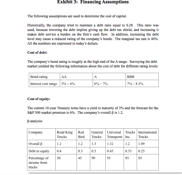 Exhibit 3: Financing Assumptions The following assumptions are used to determine the cost of capital Historically, the company tried to maintain a debt ratio equal to 0.28. This ratio was used, because lowering the debt implies giving up the debt tax shield, and increasing it makes debt service a burden on the firm's cash flow. In addition, increasing the debt level may cause a reduced rating of the company's bonds. The marginal tax rate is 40%. All the numbers are expressed in today's dollars. Cost of debt: The company's bond rating is roughly at the high end of the A range. Surveying the debt market yielded the following information about the cost of debt for different rating levels Bond rating ВВB AA A Interest cost range 6% 7% 5% - 6 % 7%~8.5% Cost of equity: The current 10-year Treasury notes have a yield to maturity of 3% and the forecast for the S&P 500 market premium is 6%. The company's overall ß is 1.2 Banalysis General Universal Transports Inc. Trucks International Road King Company Red Trucks Trucks Bird Trucks Overall B 1.2 1.2 13 1.32 1.2 1.09 Debt to equity 0.4 0.3 0.5 0.45 0.35 0.25 Percentage of 50 45 90 95 85 85 income from trucks