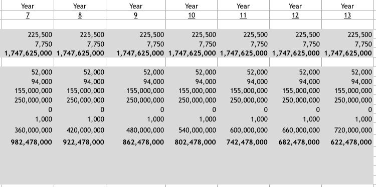 Year Year Year Year Year Year Year 7 8 9 10 11 12 13 225,500 225,500 225,500 225,500 225,500 225,500 225,500 7,750 7,750 1,747,625,000 1,747,625,000 7,750 7,750 7,750 7,750 7,750 1,747,625,000 1,747,625,000 1,747,625,000 1,747,625,000 1,747,6 25,000 52,000 94,000 52,000 94,000 52,000 52,000 52,000 52,000 52,000 94,000 94,000 155,000,000 94,000 155,000,000 94,000 155,000,000 94,000 155,000,000 155,000,000 155,000,000 155,000,000 250,000,000 250,000,000 250,000,000 250,000,000 250,000,000 250,000,000 250,000,000 0 0 0 0 1,000 1,000 1,000 1,000 1,000 1,000 1,000 360,000,000 420,000,000 480,000,000 540,000,000 600,000,000 660,000,000 720,000,000 982,478,000 922,478,000 862,478,000 802,478,000 742,478,000 682,478,000 622,478,000