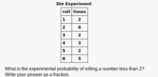 Die Experiment roll times 6 2 з з 5 2 6 5 What is the experimental probability of rolling a number less than 2? Write your answer as a fraction.