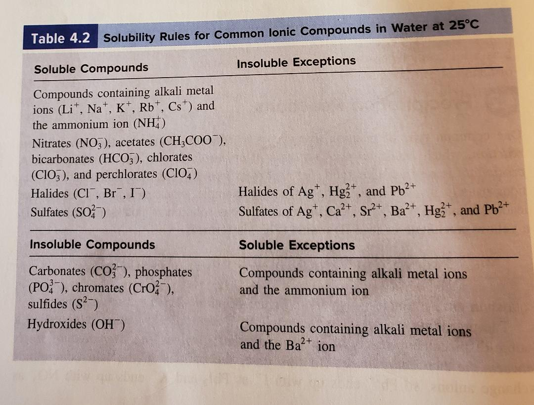 """Table 4.2 Solubility Rules for Common lonic Compounds in Water at 25°C Insoluble Exceptions Soluble Compounds Compounds containing alkali metal ions (Li*, Na, K, Rb, Cs) and the ammonium ion (NH) Nitrates (NO3), acetates (CH3COO ), bicarbonates (HCO3), chlorates (CIO3), and perchlorates (CIO4) Halides of Ag, Hg, and Pb2 Sulfates of Ag, Ca2, Sr2, Ba, Hg, and Pb Halides (Cl"""", Br"""", I) Sulfates (SO) Insoluble Compounds Soluble Exceptions Carbonates (CO), phosphates (PO), chromates (CrO), sulfides (S2) Compounds containing alkali metal ions and the ammonium ion Hydroxides (OH) Compounds containing alkali metal ions and the Ba ion 2+"""