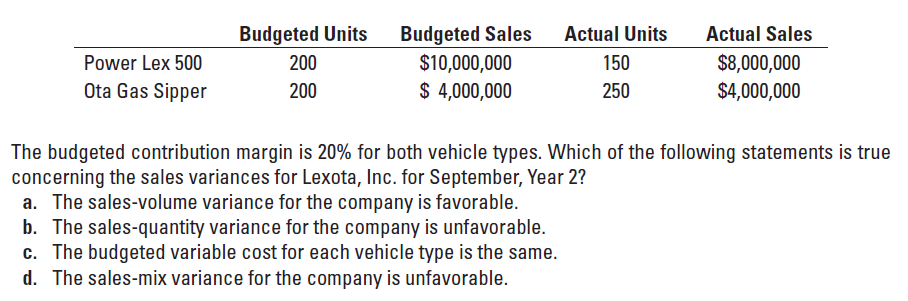 Budgeted Sales $10,000,000 Budgeted Units Actual Units Actual Sales $8,000,000 $4,000,000 Power Lex 500 200 150 Ota Gas Sipper $ 4,000,000 250 200 The budgeted contribution margin is 20% for both vehicle types. Which of the following statements is true concerning the sales variances for Lexota, Inc. for September, Year 2? a. The sales-volume variance for the company is favorable. b. The sales-quantity variance for the company is unfavorable. c. The budgeted variable cost for each vehicle type is the same. d. The sales-mix variance for the company is unfavorable.