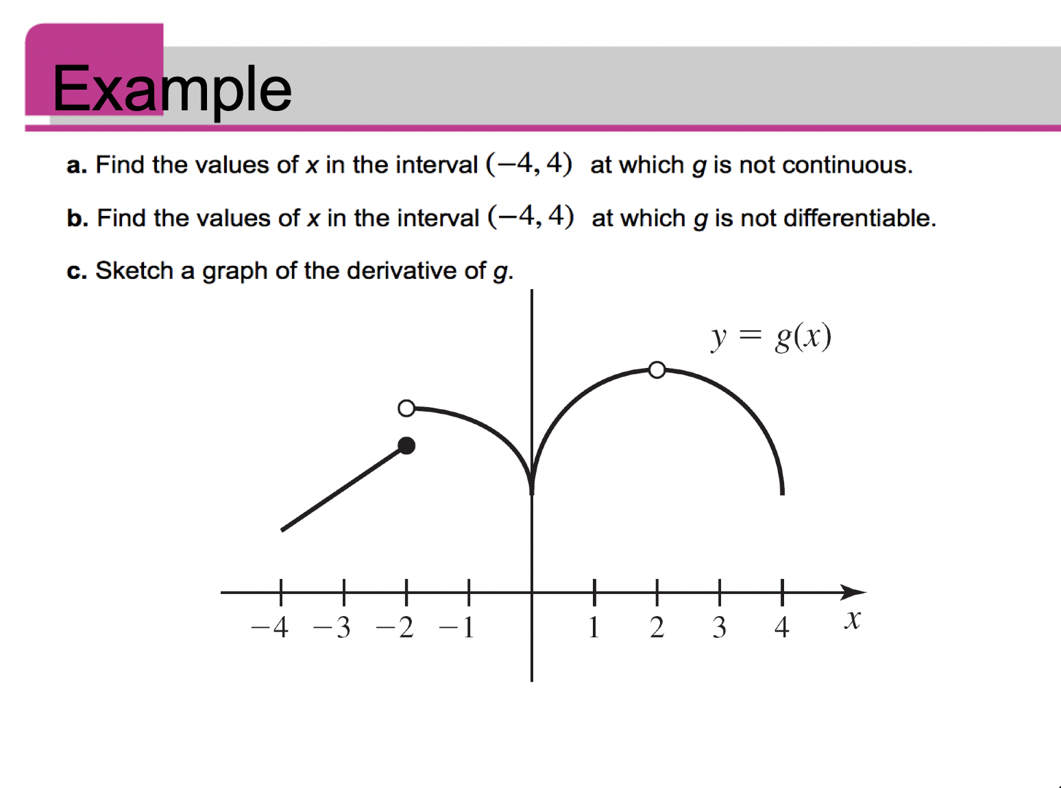 Example a. Find the values of x in the interval (-4, 4) at which g is not continuous b. Find the values of x in the interval (-4, 4) at which g is not differentiable. c. Sketch a graph of the derivative of g. y g(x) + + х -4 -3 -2 -1 2 3 4