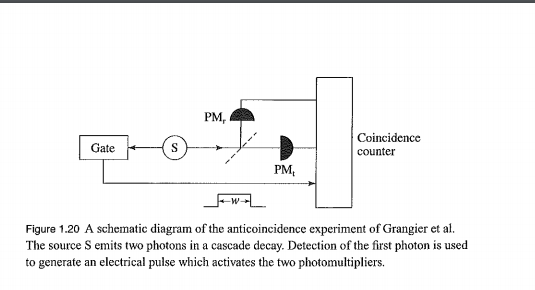 PM, Coincidence Gate S counter РM, -W Figure 1.20 A schematic diagram of the anticoincidence experiment of Grangier et al The source S emits two photons in a cascade decay. Detection of the first photon is used to generate an electrical pulse which activates the two photomultipliers.