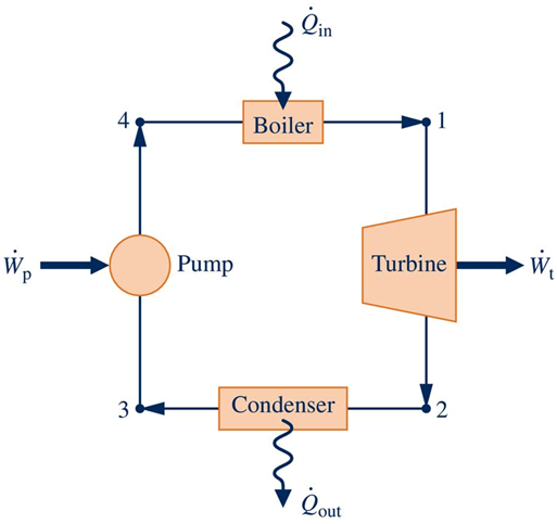 Lin 4 Boiler Turbine Pump Condenser 3 2 Qout