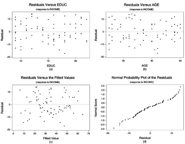 Residuals Versus EDUC Residuals Versus AGE (rosponse is INCOME) (responee is INCOME) 10- 10 -10- -10 20 20 10 15 20 40 50 EDUC (a) AGE (b) Residuals Versus the Fitted Values Normal Probability Plot of the Residuals (response is INCOME) (reeponse is INCOME) 25 20- 10 1.5- 1.0 0.5- 0.0 -0.5- 1.0- -10- -15- -2.0- -25 -20 10 10 -10 20 40 50 60 70 Residual Fitted Value (4) (c) jenpisoy jenpreou Normal Score Residual