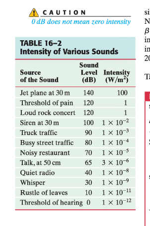 si CAUTION O dB does not mean zero intensity N В in TABLE 16-2 in Intensity of Various Sounds 20 Sound Level Intensity (dB) (W/m2 Source of the Sound T Jet plane at 30 m Threshold of pain 140 100 120 1 Loud rock concert 120 1 1 x 102 Siren at 30 m 100 1 x 103 Truck traffic 90 Busy street traffic Noisy restaurant 1 x 10 1 x 10 S 3 x 10 1 x 10-8 1 x 10- 70 Talk, at 50 cm 65 Quiet radio 40 Whisper 30 1 x 1011 Threshold of hearing 01 x 1012 Rustle of leaves 10