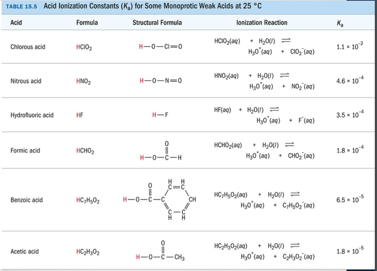 TABLE 15.5 Acid lonization Constants (Ka) for Some Monoprotic Weak Acids at 25 °C Acid Formula Structural Formula lonization Reaction K. HCIO2(aq) + H20(0) -2 Chlorous acid HCI02 1.1 x 10 H3o(a) CIO2 (aq) HNO2(aq) +H200)- Nitrous acid HNO2 4.6 x 10 H30(aq) NO2(aq) HF(aq) H200)- Hydrofluoric acid HF H-F 3.5 x 10 H3o (a) F(aq) 0 нсног(aq) H2 0(1) + Formic acid нсног 1.8 x 104 H30(a) CHO2 (aq) HC7H502(aq) H200) Benzoic acid HC7H502 CH 6.5 x 10 H30(aq) C7H502 (aq) C-C 0 C2302(aq) H20U) Acetic acid HC2H302 1.8 x 10 H-0-0-CH3 H30() C2H302 (aq)