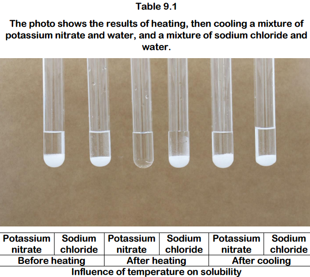 Table 9.1 The photo shows the results of heating, then cooling a mixture of potassium nitrate and water, and a mixture of sodium chloride and water. Potassium| Sodium Potassium|Sodium PotassiumSodium nitrate chloride nitrate chloridenitratechloride After heating Influence of temperature on solubility Before heating After cooling