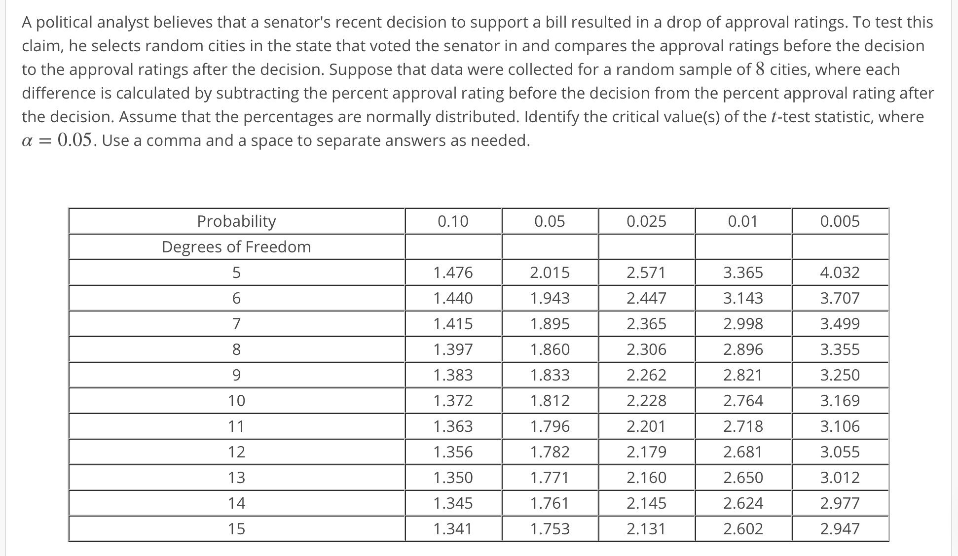 A political analyst believes that a senator's recent decision to support a bill resulted in a drop of approval ratings. To test this claim, he selects random cities in the state that voted the senator in and compares the approval ratings before the decisiorn to the approval ratings after the decision. Suppose that data were collected for a random sample of 8 cities, where each difference is calculated by subtracting the percent approval rating before the decision from the percent approval rating after the decision. Assume that the percentages are normally distributed. Identify the critical value(s) of the t-test statistic, where α-0.05. Use a comma and a space to separate answers as needed 0.01 Probability Degrees of Freedom 5 6 0.10 0.05 0.025 0.005 1.476 1.440 1.415 1.397 1.383 1.372 1.363 1.356 1.350 1.345 1.341 2.015 1.943 1.895 1.860 1.833 1.812 1.796 1.782 2.571 2.447 2.365 2.306 2.262 2.228 2.201 2.179 2.160 2.145 2.131 3.365 3.143 2.998 2.896 2.821 2.764 2.718 2.681 2.650 2.624 2.602 4.032 3.707 3.499 3.355 3.250 3.169 3.106 3.055 3.012 2.977 2.947 1.761 1.753