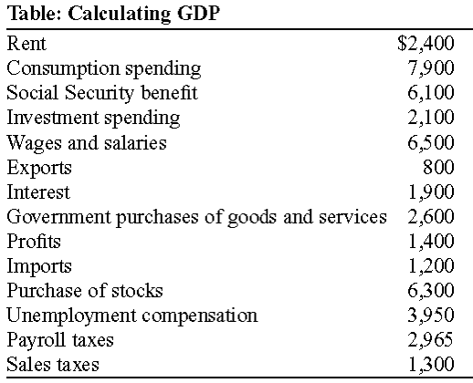 Table: Calculating GDP Rent Consumption spending Social Security benefit Inyestment spending Wages and salaries Exports Interest Government purchases of goods and serVices Profits Imports Purchase of stocks Unemployment compensation Pavrol taxes Sales taxes S2,400 7,900 6,100 2,100 6,500 800 1,900 2,600 1,400 1,200 6,300 3,950 2,965 1,300