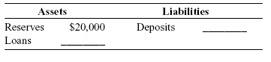 Liabilities Assets $20,000 Deposits Reserves Loans