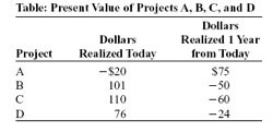 Table: Present Value of Projeets A, B, C, and D Dollars Realized 1 Year from Today S75 -50 - 60 -24 Dollars Realized Today Project -$20 101 110 76