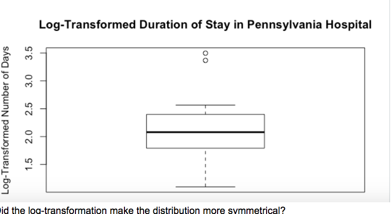 Log-Transformed Duration of Stay in Pennsylvania Hospital id the log-transformation make the distribution more svmmetrical?