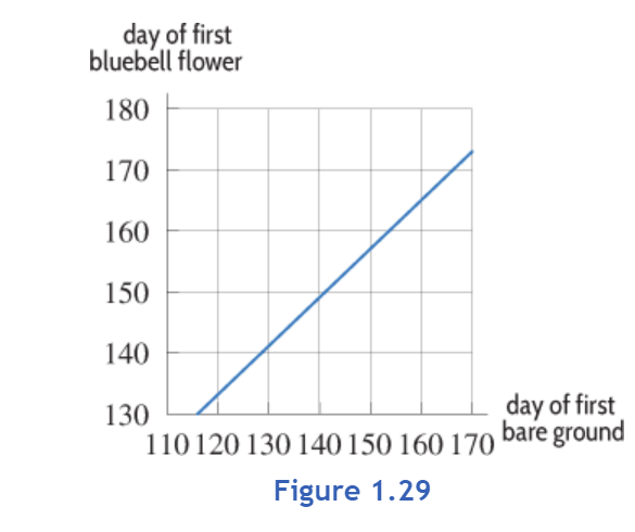 day of first 180 170 160 150 140 130 bluebell flower day of first bare ground 110 120 130 140 150 160 170 Figure 1.29