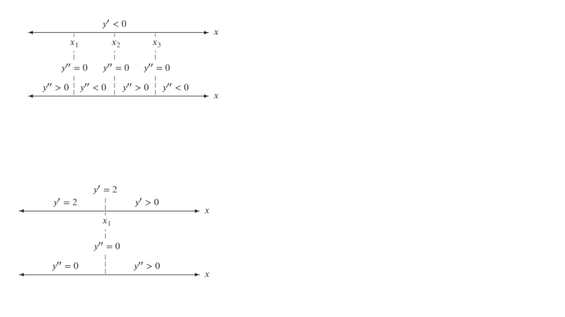 "XI x3 2 xi y"" =0"