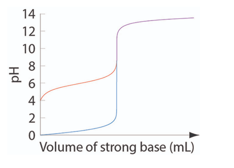 14 12 10 6 4 2 Volume of strong base (mL)
