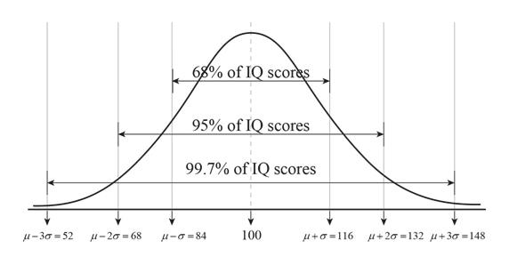 68% of IQ scor 95% of 10) scores 99.7% of IQ scores μ-3σ = 52 μ-2σ = 68 μ-σ=84 100 μ+σ=116 μ+2σ = 132 μ+3σ = 148