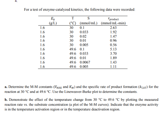 For a test of enzyme-catalyzed kinetics, the following data were recorded product (mmol/mL) (mmol/mL-min) 30 0.1 0 0.033 30 0.02 30 0.01 30 0.005 49.6 0.1 9.6 0.033 49.6 0.01 9.6 0.0067 49.6 0.00:5 2.63 1.92 1.47 0.96 0.56 5.13 3.70 1.89 1.43 1.6 1.6 1.6 a. Determine the M-M constants (MAx and KM) and the specific rate of product formation (kCAT) for the reaction at 30 °C and at 49.6 °C. Use the Lineweaver-Burke plot to determine the constants. b. Demonstrate the effect of the temperature change from 30 °C to 49.6 oC by plotting the measured reaction rate vs. the substrate concentration (a plot of the M-M curves). Indicate that the enzyme activity is in the temperature activation region or in the temperature deactivation region.
