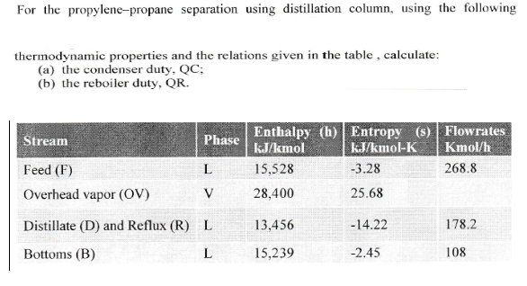 For the propylene-propane separation using distillation column, using the following thermodynamic properties and the relations given in the table, calculate: (a) the condenser duty, QC; (b) the reboiler duty, OR. Phase Enthalpy (h) Entropy (s) Flowrates Stream Feed (F) Overhead vapor (OV) Distillate (D) and Reflux (R) Bottoms (B) 15,528 28,400 13,456 15,239 kJ/kmol-K Kmol/h 3.28 25.68 -14.22 -2.45 268.8 L 178.2 108