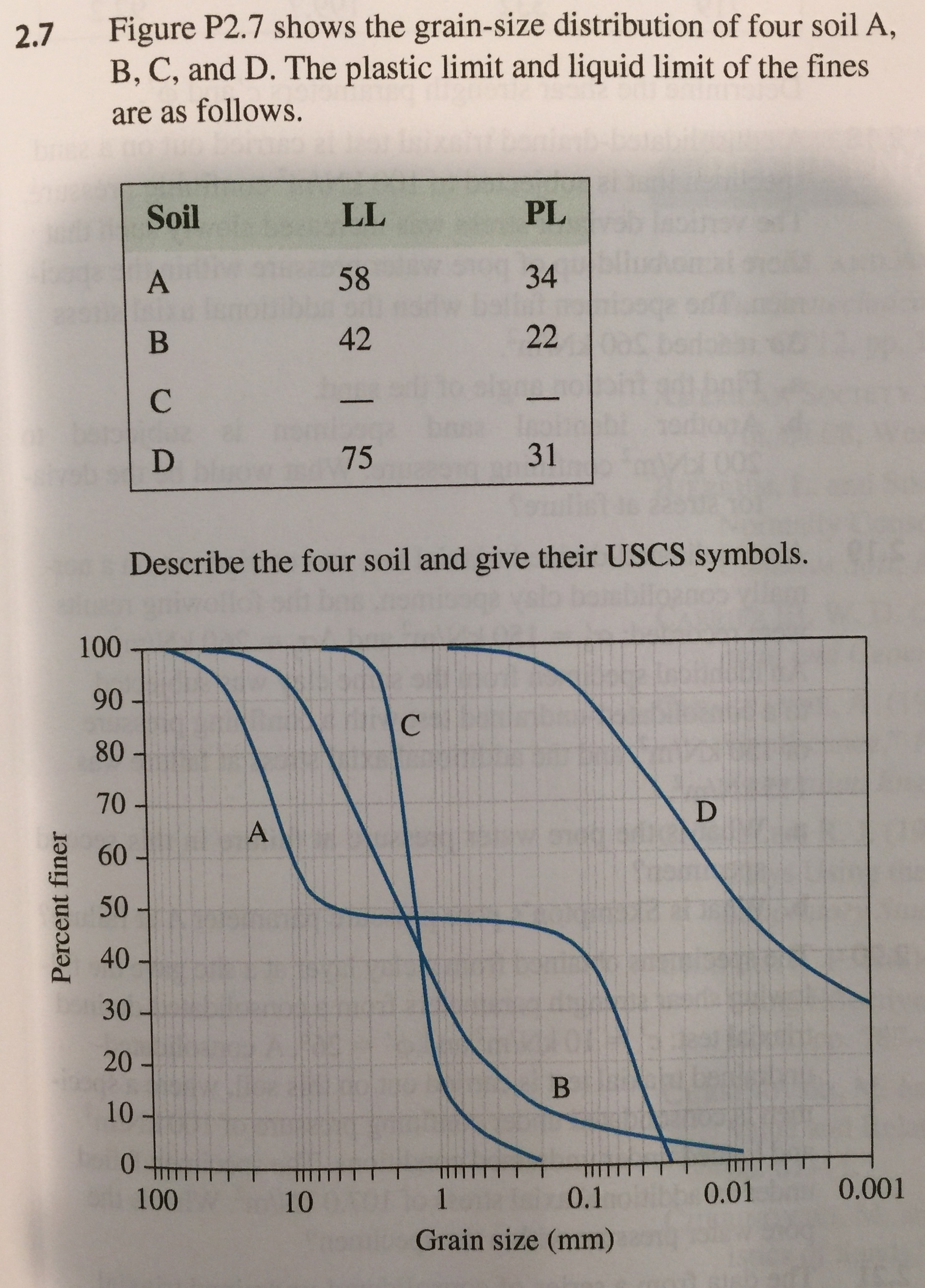 2.7 Figure P2.7 shows the grain-size distribution of four soil A, B, C, and D. The plastic limit and liquid limit of the fines are as follows. Soil PL 01 58 34 42 75 31 Describe the four soil and give their USCS symbols. 100 90 80 70 - 60 50 o 40 30 20 10 0.01 0.001 100 10 0.1 Grain size (mm)