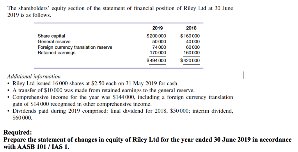 The shareholders' equity section of the statement of financial position of Riley Ltd at 30 June 2019 is as follows Share capital General reserve Foreign currency translation reserve Retained earnings 2019 $200000 50000 74000 170000 $494000 2018 $160 000 40000 60000 160000 $420 000 Additional information Riley Ltd issued 16000 shares at $2.50 each on 31 May 2019 for cash A transfer of $10000 was made from retained earnings to the general reserve. Comprehensive income for the year was $144 000, including a foreign currency translation gain of $14 000 recognised in other comprehensive income. Dividends paid during 2019 comprised: final dividend for 2018, $50 000; interim dividend, $60 000 Required: Prepare the statement of changes in equity of Riley Ltd for the year ended 30 June 2019 in accordance with AASB 101 IAS 1.