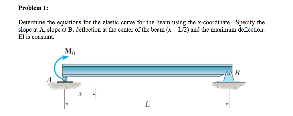 Problem 1: Determine the equations for the elastic curve for the beam using the x-coordinate. Specify the slope at A, slope at B, deflection at the center of the beam (x = L/2) and the maximum deflection. EI is constant MI 0