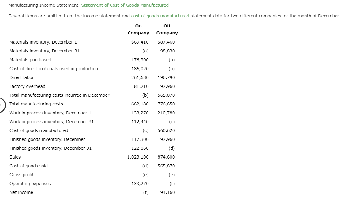 Manufacturing Income Statement, Statement of Cost of Goods Manufactured Several items are omitted from the income statement and cost of goods manufactured statement data for two different companies for the month of December. Off On Company Company Materials inventory, December 1 $69,410 $87,460 Materials inventory, December 31 (a) 98,830 Materials purchased (a) 176,300 Cost of direct materials used in production (b) 186,020 Direct labor 261,680 196,790 97,960 Factory overhead 81,210 Total manufacturing costs incurred in December (b) 565,870 Total manufacturing costs 662,180 776,650 133,270 Work in process inventory, December 1 210,780 (c) Work in process inventory, December 31 112,440 Cost of goods manufactured (c) 560,620 Finished goods inventory, December 1 117,300 97,960 (d) Finished goods inventory, December 31 122,860 Sales 1,023,100 874,600 Cost of goods sold (d) 565,870 Gross profit (e) (e) (f) 133,270 Operating expenses (f) Net income 194,160