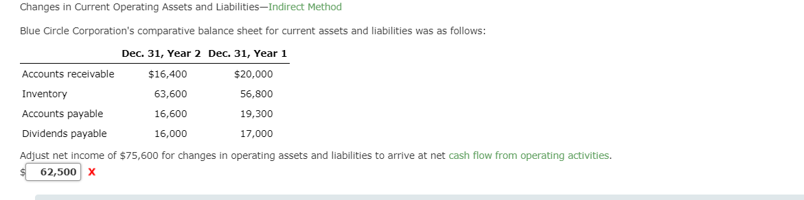 Changes in Current Operating Assets and Liabilities-Indirect Method Blue Circle Corporation's comparative balance sheet for current assets and liabilities was as follows: Dec. 31, Year 2 Dec. 31, Year 1 $20,000 56,800 19,300 17,000 Accounts receivable Inventory Accounts payable Dividends payable Adjust net income of $75,600 for changes in operating assets and liabilities to arrive at net cash flow from operating activities. $16,400 63,600 16,600 16,000 62,500X