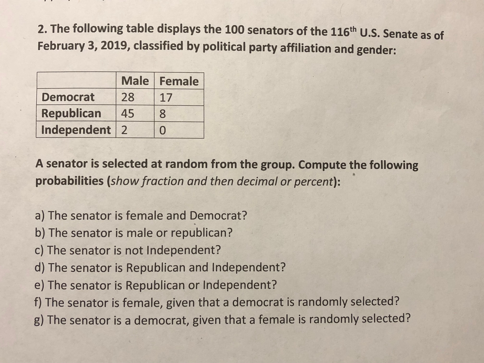 2. The following table displays the 100 senators of the 116th U.S. Senate as of February 3, 2019, classified by political party affiliation and gender: Male Female Democrat 28 17 Republican 458 0 Independent 2 A senator is selected at random from the group. Compute the following probabilities (show fraction and then decimal or percent): a) The senator is female and Democrat? b) The senator is male or republican? c) The senator is not Independent? d) The senator is Republican and Independent? e) The senator is Republican or Independent? f) The senator is female, given that a democrat is randomly selected? g) The senator is a democrat, given that a female is randomly selected?