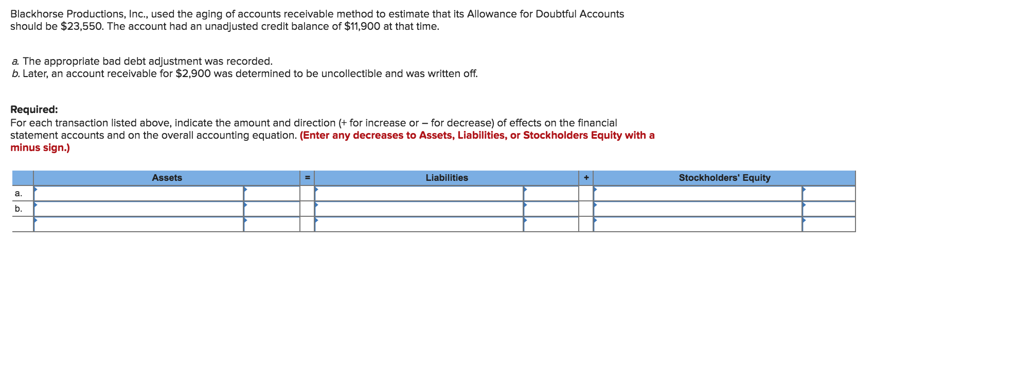 Blackhorse Productions, Inc., used the aging of accounts receivable method to estimate that its Allowance for Doubtful Accounts should be $23,550. The account had an unadjusted credit balance of $11,900 at that time. a. The appropriate bad debt adjustment was recorded. b. Later, an account receivable for $2,900 was determined to be uncollectible and was written off. Required: For each transaction listed above, indicate the amount and direction +for increase or -for decrease) of effects on the financial statement accounts and on the overall accounting equation. (Enter any decreases to Assets, Liabilities, or Stockholders Equity with a minus sign.) Assets Liabilities Stockholders' Equity