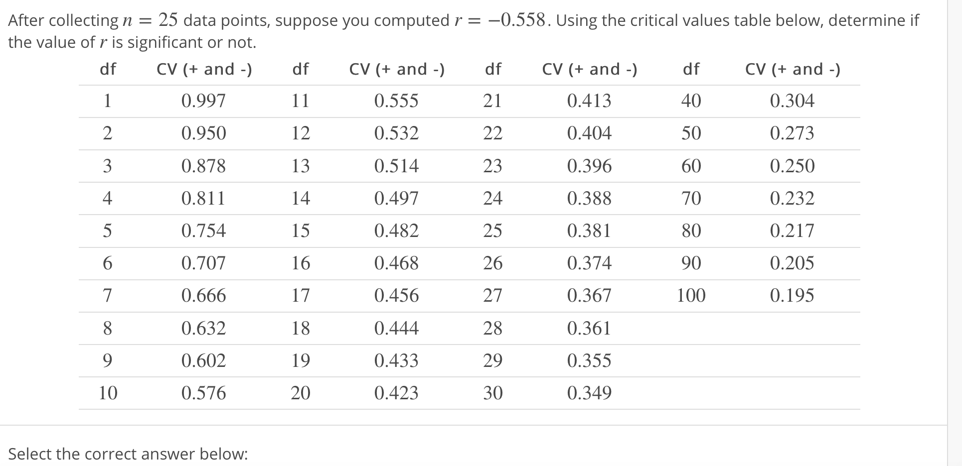 After collecting n = 25 data points, suppose you computed r the value of r is significant or not. -0.558. Using the critical values table below, determine if df 40 50 60 70 80 90 100 df CV (+ and 0.997 0.950 0.878 0.811 0.754 0.707 0.666 0.632 0.602 0.576 df CV (+ and - dfCV (+ and -) CV (+ and -) 0.304 0.273 0.250 0.232 0.217 0.205 0.195 21 0.555 0.532 0.514 0.497 0.482 0.468 0.456 0.444 0.433 0.423 0.413 0.404 0.396 0.388 0.381 0.374 0.367 0.361 0.355 0.349 12 2 3 4 13 23 24 25 26 27 28 29 30 15 16 17 18 19 20 10 Select the correct answer below: