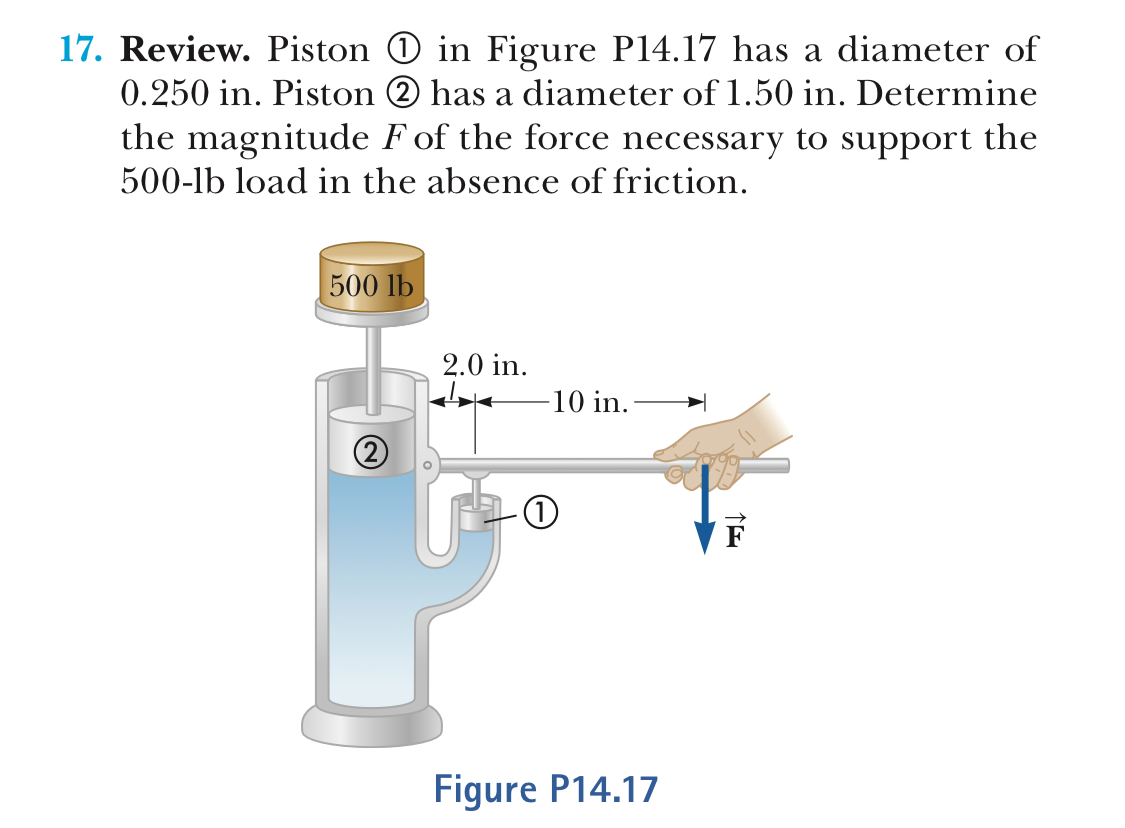 17. Review. Piston in Figure P14.17 has a diameter of 0.250 in. Piston 2 has a diameter of 1.50 in. Determine the magnitude F of the force necessary to support the 500-lb load in the absence of friction 500 lb 2.0 in. 10 in. Figure P14.17