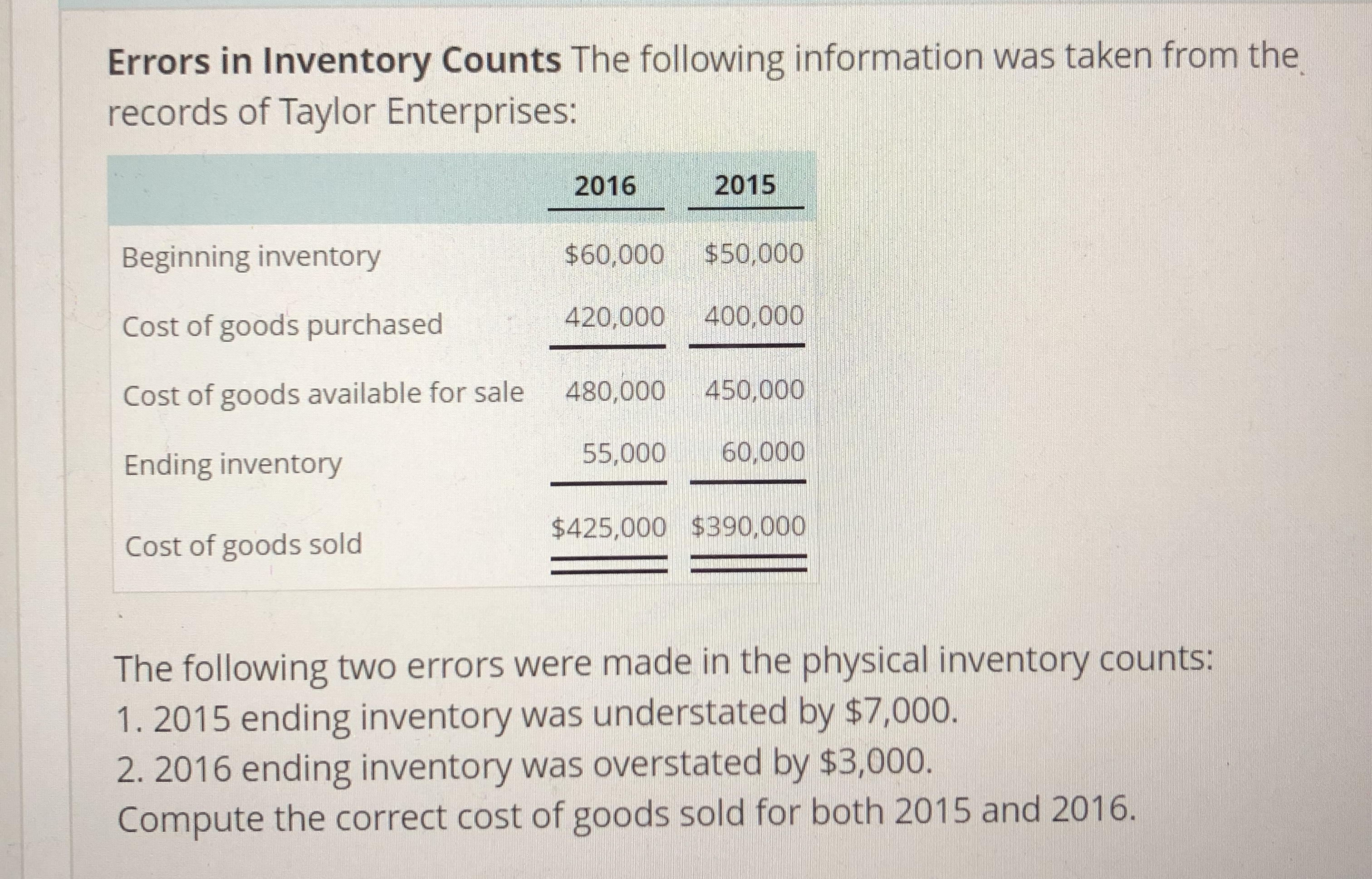 Errors in Inventory Counts The following information was taken from the records of Taylor Enterprises: 2016 2015 $60,000 $50,000 420,000 400,000 Cost of goods available for sale 480,000 450,000 55,000 60,000 $425,000 $390,000 Beginning inventory Cost of goods purchased Ending inventory Cost of goods sold The following two errors were made in the physical inventory counts: 1. 2015 ending inventory was understated by $7,000. 2. 2016 ending inventory was overstated by $3,000. Compute the correct cost of goods sold for both 2015 and 2016.