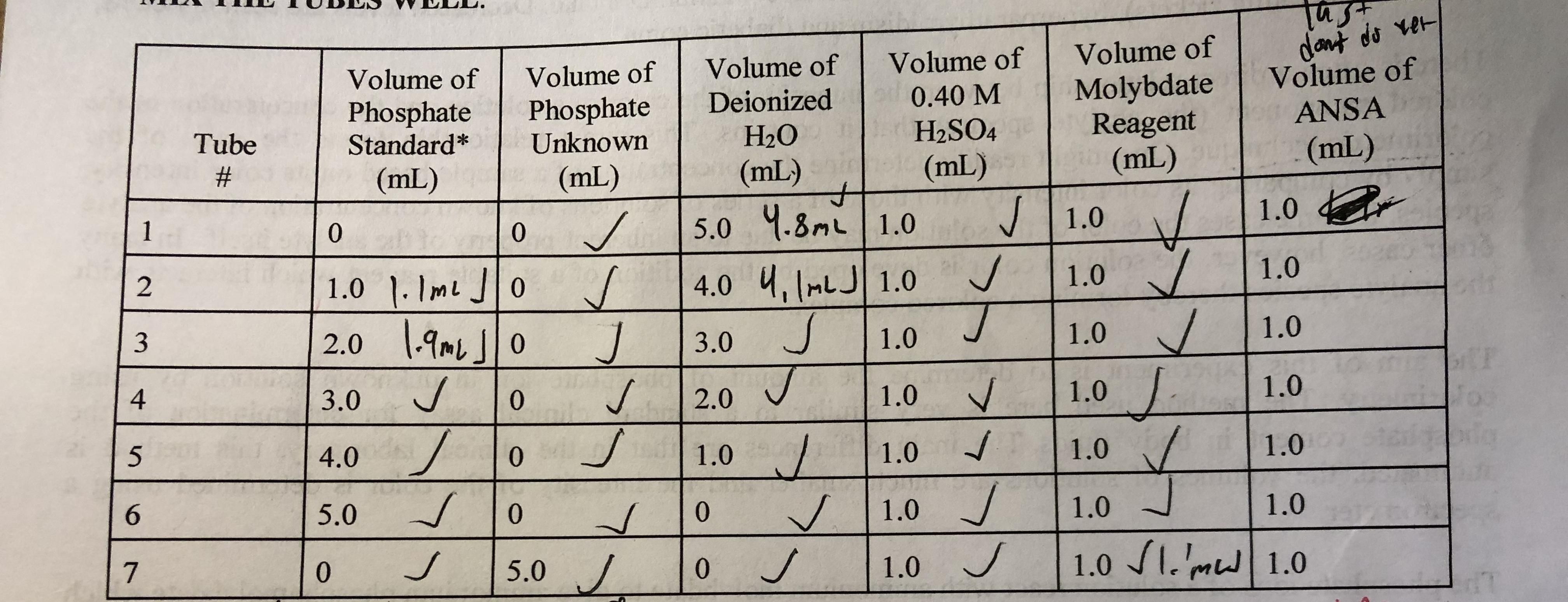 Volume of Volume of Volume of Volume of Volume of Phosphate | Phosphate | Deionized | 0.40M | Molybdate | Volume of H2SO4Reagent ANSA TubeStandardUnknown (mL) H2O (mL) (mL) 1.0 1.0 1.0 (mL) (mL) 1.0 5.0 Ч.3mLI 1.0 4.0 1.0 1.0 0 1.0 .Jo 1.0 4 3.0 4.0 5.0 0 2.0 1.0 1.0 1.0 0 1.0 1.0 1.0 o 5.0/