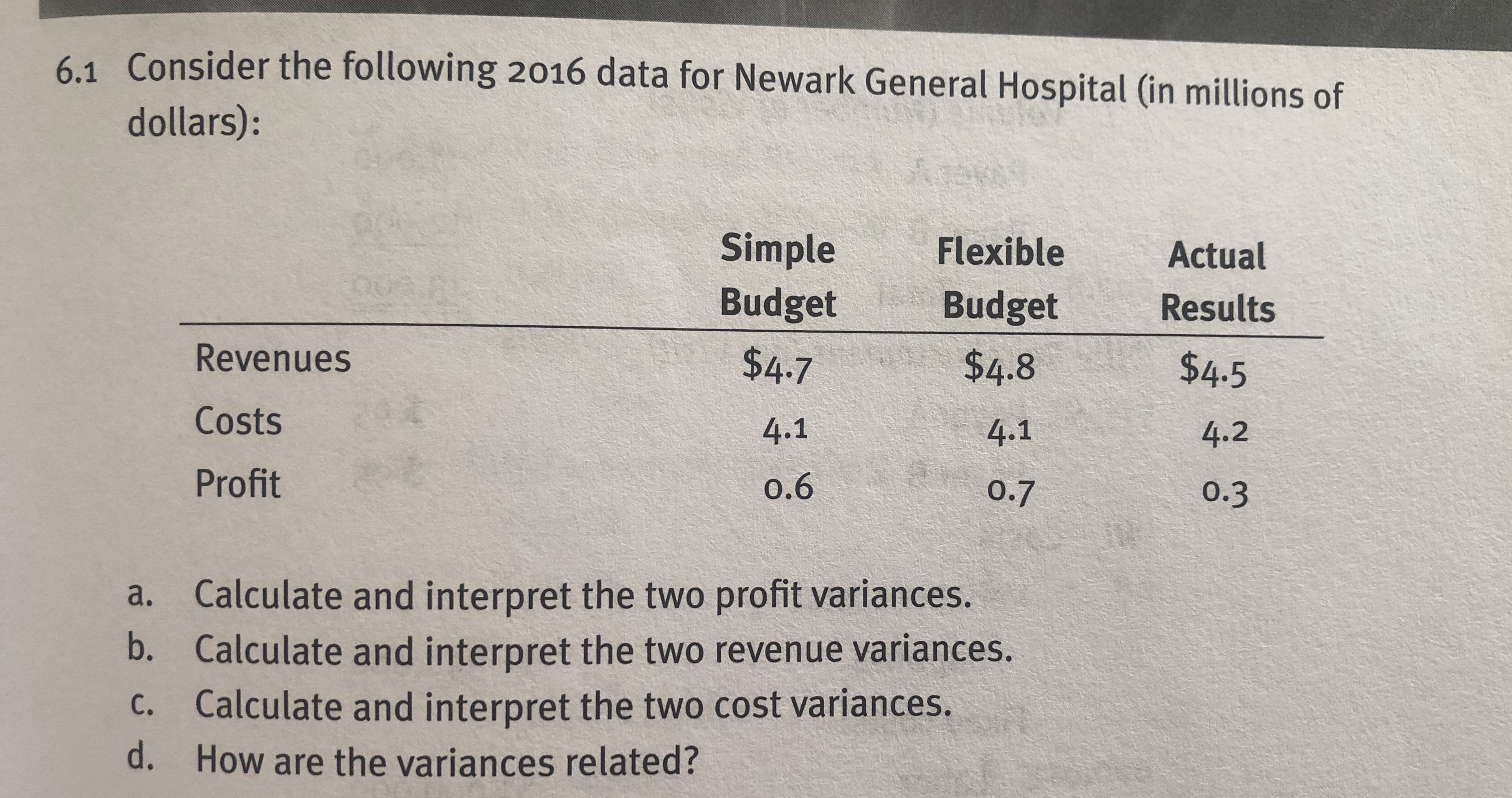 Consider the following 2016 data for Newark General Hospital (in millions of dollars): 6.1 Simple Flexible BudgetBudget Revenues Costs Profit $4.7 4.1 o.6 $4.8 4.1 0.7 Actual Results $4.5 4.2 0.3 a. b. c. d. Calculate and interpret the two profit variances. Calculate and interpret the two revenue variances. Calculate and interpret the two cost variances. How are the variances related?