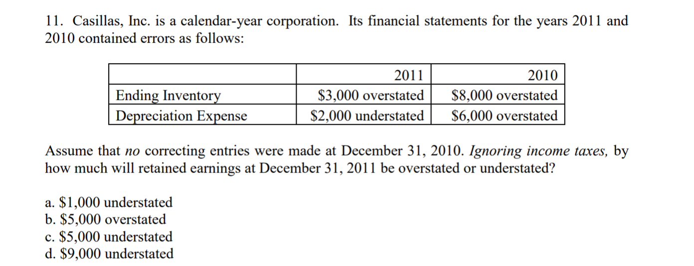 ії. Casillas, Inc. is a calendar-year corporation. Its financial statements for the years 2011 and 2010 contained errors as follows: 201141 Ending Inventory Depreciation Expense 2010 $3,000 overstated S8,000 overstated $2,000 understated| $6,000 overstated Assume that no correcting entries were made at December 31, 2010. Ignoring income taxes, by how much will retained earnings at December 31, 2011 be overstated or understated? a. $1,000 understated b. $5,000 overstated c. S5,000 understated d. $9,000 understated