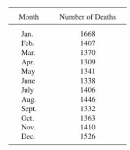 Month Number of Deaths 1668 1407 1370 1309 1341 1338 1406 1446 1332 1363 1410 1526 Jan. Feb. Mar Apr. May July Sept June Aug. Oct. Dec. Nov. OV