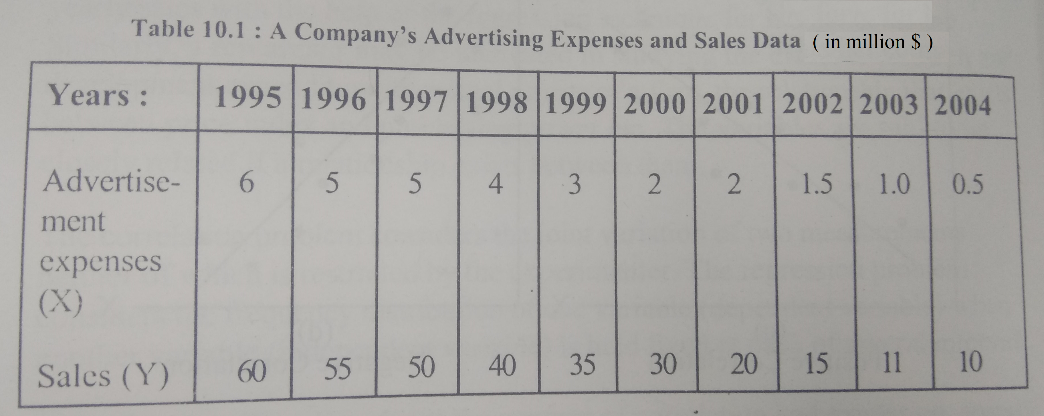 Table 10.1 : A Company's Advertising Expenses and Sales Data ( in million S) [Years- 1995|1996|1997|1998 1999|2000|2001|2002|20013|2004 Advertise 6 5 5 4 3 2 2 1.5 1.0 0.5 ment expenses Sales (Y) 60 5 50 40 35 30 20 15 11 10