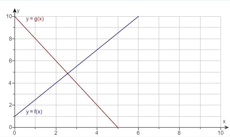 Ay 10 y g(x) 8- 6 4 2- y= f(x) X 2 4 10 -CO -CO