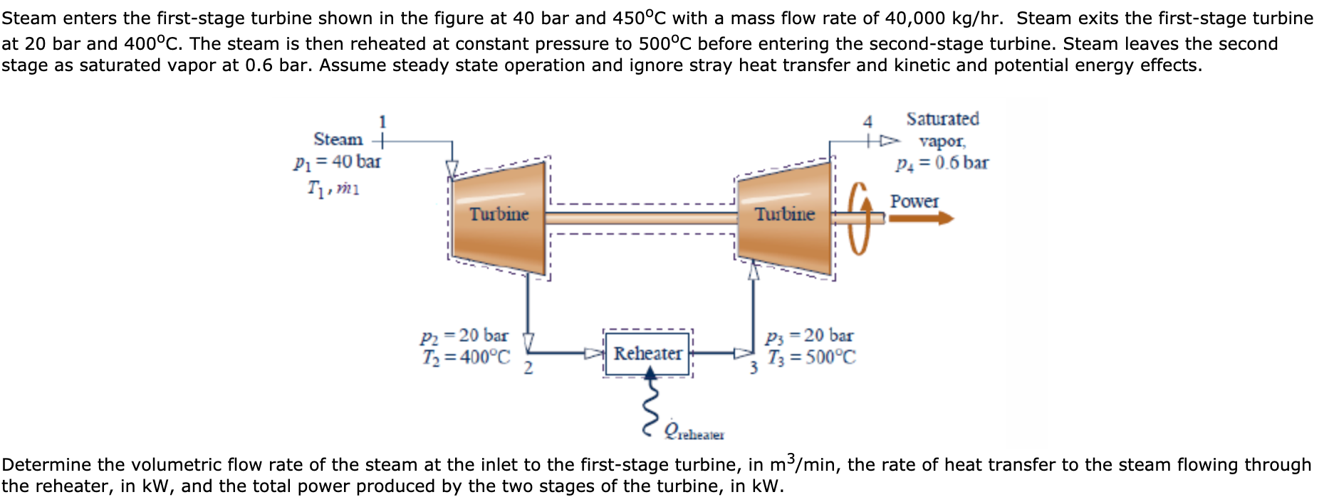 Steam enters the first-stage turbine shown in the figure at 40 bar and 4500C with a mass flow rate of 40,000 kg/hr. Steam exits the first-stage turbine at 20 bar and 400°C. The steam is then reheated at constant pressure to 500°C before entering the second-stage turbine. Steam leaves the second stage as saturated vapor at 0.6 bar. Assume steady state operation and ignore stray heat transfer and kinetic and potential energy effects. Saturated Steam vapor P1 40 bar Tут P4= 0.6 bar Power Turbine Turbine P2 20 bar T2 400°C P3 20 bar T3 500°C Reheater Qrehealer Determine the volumetric flow rate of the steam at the inlet to the first-stage turbine, in m/min, the rate of heat transfer to the steam flowing through the reheater, in kW, and the total power produced by the two stages of the turbine, in kW.