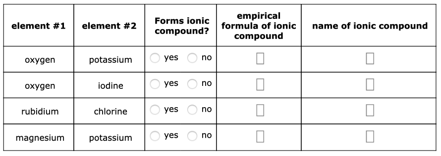 empirical formula of ionic compound Forms ionic element #1 element #2 name of ionic compound compound? yes no potassium oxygen yes no iodine oxygen yes no rubidium chlorine yes no magnesium potassium