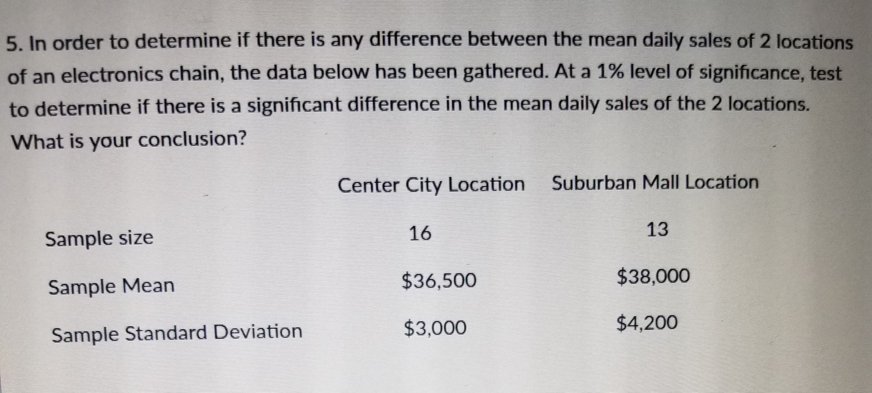 5. In order to determine if there is any difference between the mean daily sales of 2 locations of an electronics chain, the data below has been gathered. At a 1% level of significance, test to determine if there is a significant difference in the mean daily sales of the 2 locations. What is your conclusion? Center City Location Suburban Mall Location 13 $38,000 Sample size Sample Mean Sample Standard Deviation 16 $36,500 $3,000 $4,200